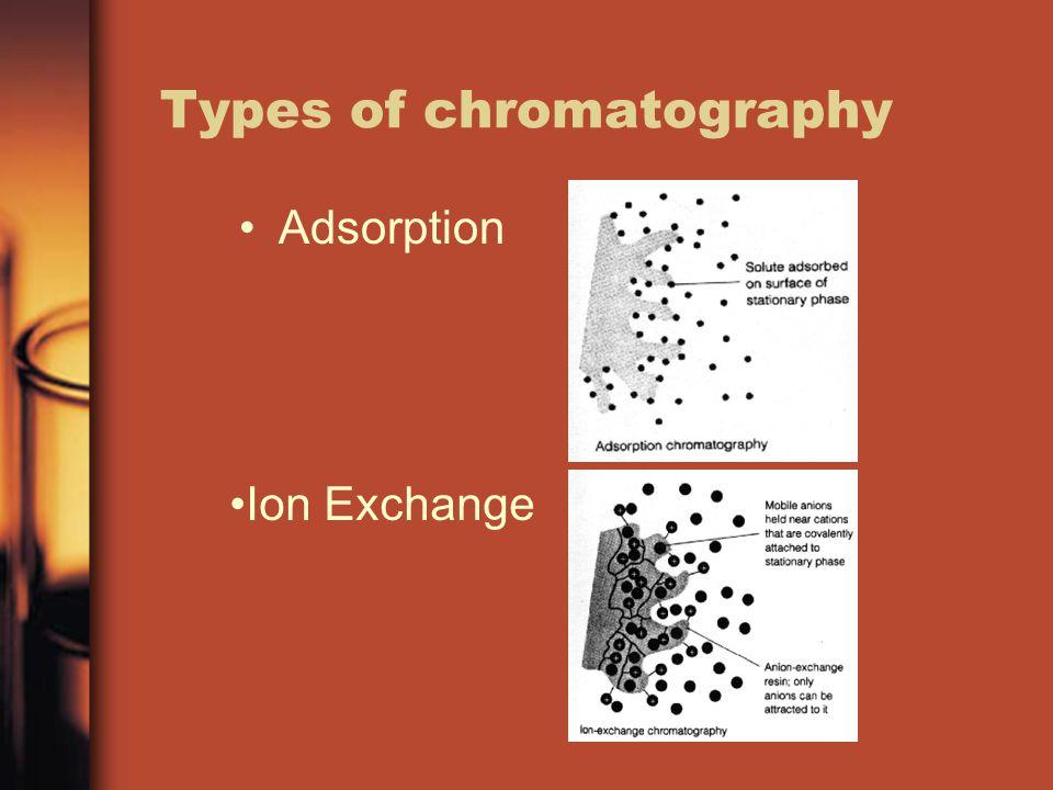 Types of chromatography Adsorption Ion Exchange