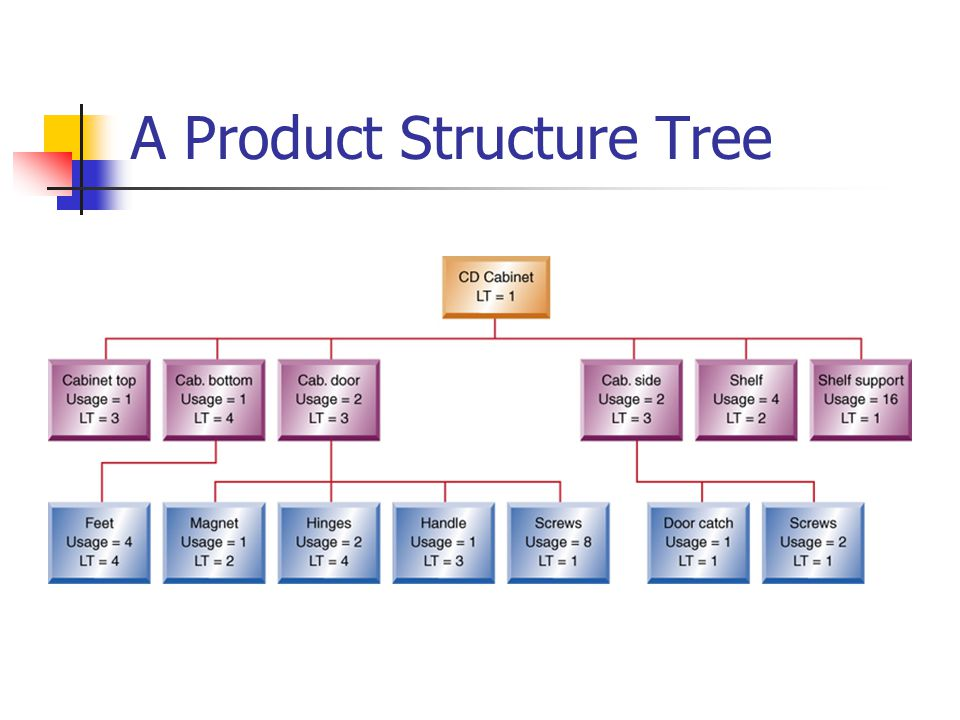 A Product Structure Tree