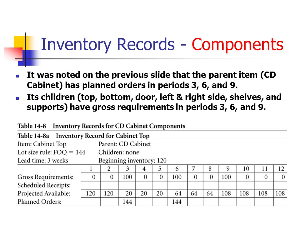 Inventory Records - Components It was noted on the previous slide that the parent item (CD Cabinet) has planned orders in periods 3, 6, and 9. Its chi