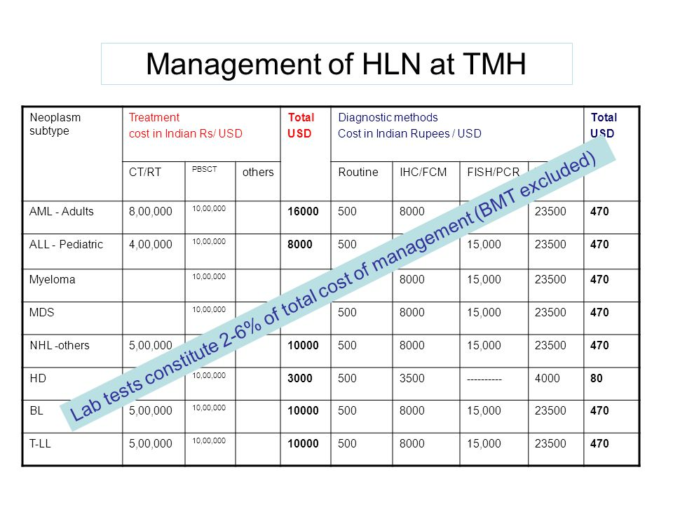 Management of HLN at TMH Neoplasm subtype Treatment cost in Indian Rs/ USD Total USD Diagnostic methods Cost in Indian Rupees / USD Total USD CT/RT PB