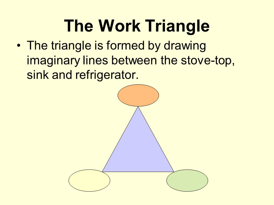 The Work Triangle The triangle is formed by drawing imaginary lines between the stove-top, sink and refrigerator.