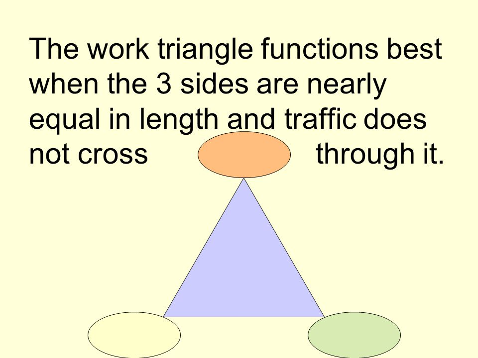 The work triangle functions best when the 3 sides are nearly equal in length and traffic does not cross through it.