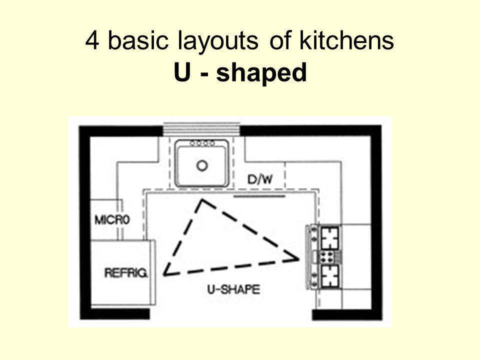 4 basic layouts of kitchens U - shaped