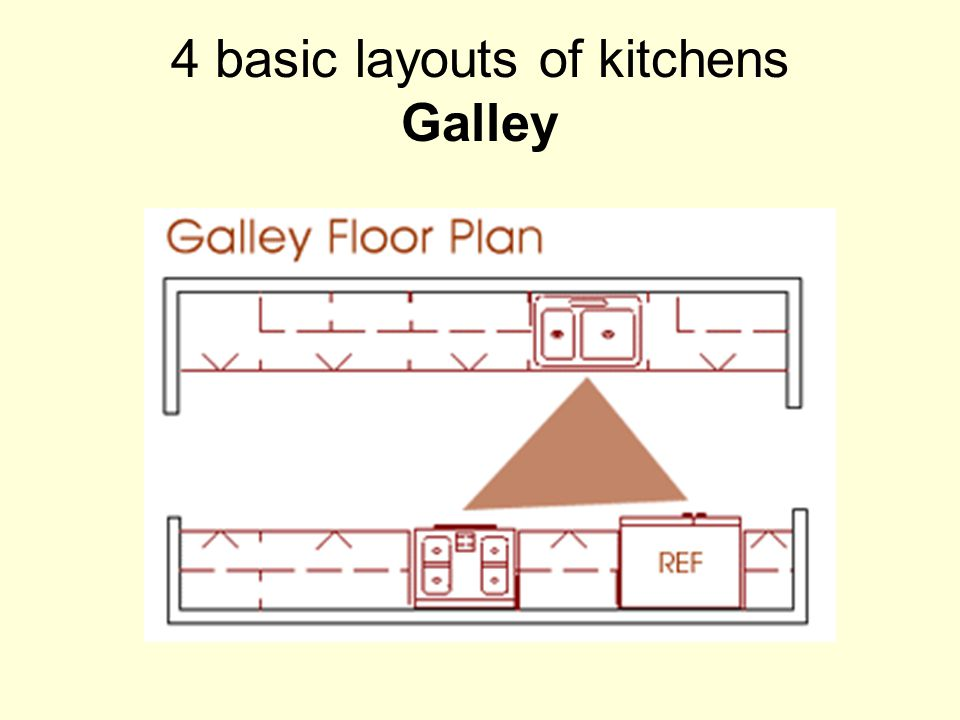 4 basic layouts of kitchens Galley