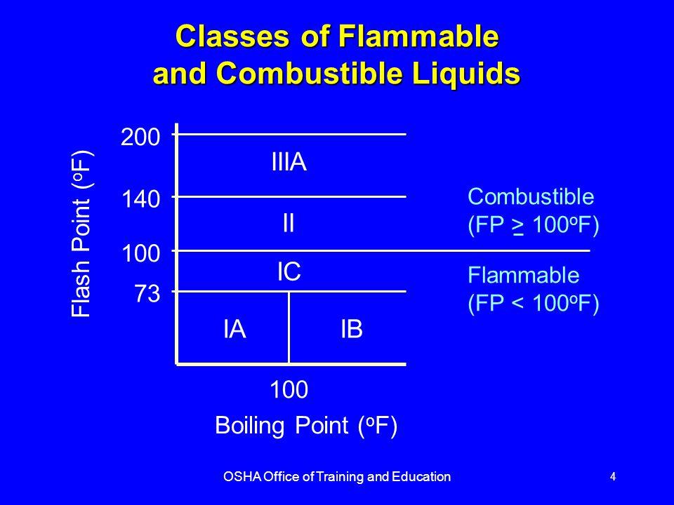 OSHA Office of Training and Education 5 Classes of Some Flammable Liquids CLASS IA CLASS IB CLASS IC Common NameFlash Point ( o F) Ethyl Ether-49 Gasoline-45 Methyl Ethyl Ketone21 Toluene40 Xylene81-115 Turpentine95
