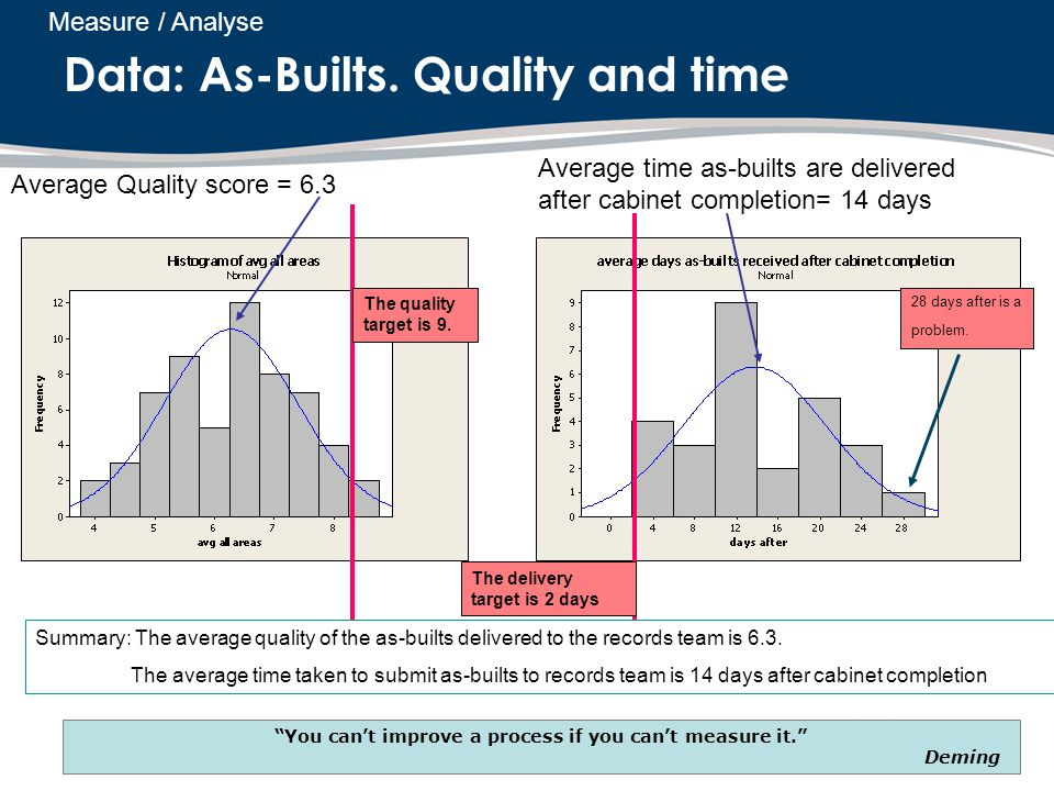 Data: As-Builts. Quality and time Summary: The average quality of the as-builts delivered to the records team is 6.3. The average time taken to submit
