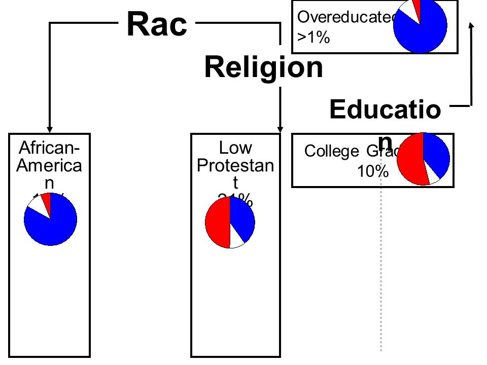 Catholic or High Protestant Low Protestant Not Christian Religio n Rac e African- America n 13% Low Protestan t 21% Religion Overeducated >1% Educatio n College Graduate 10%