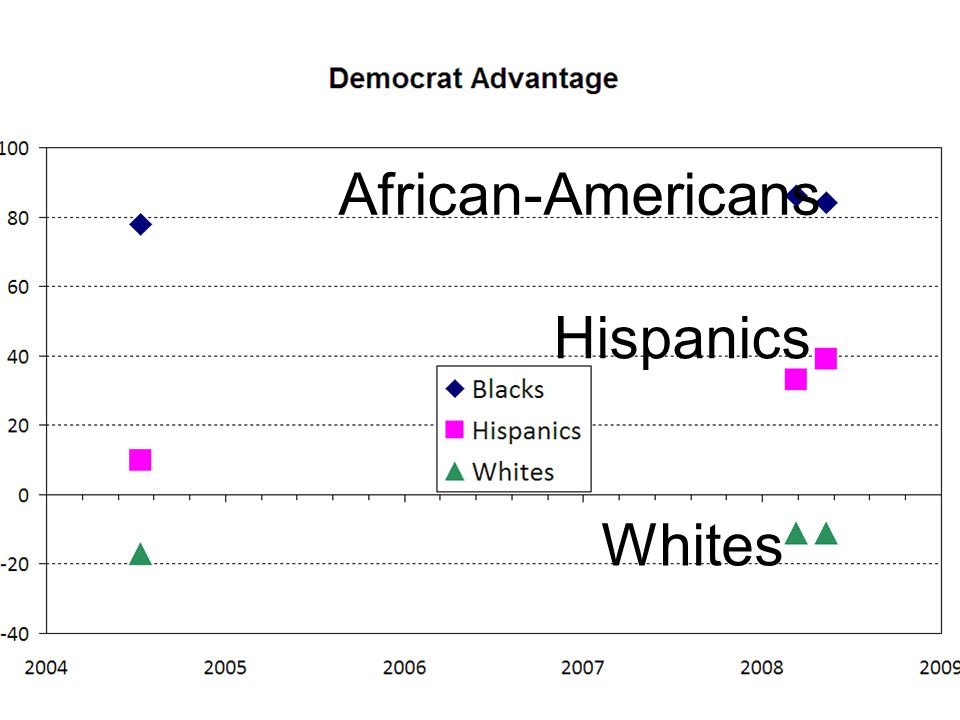 African-Americans Hispanics Whites