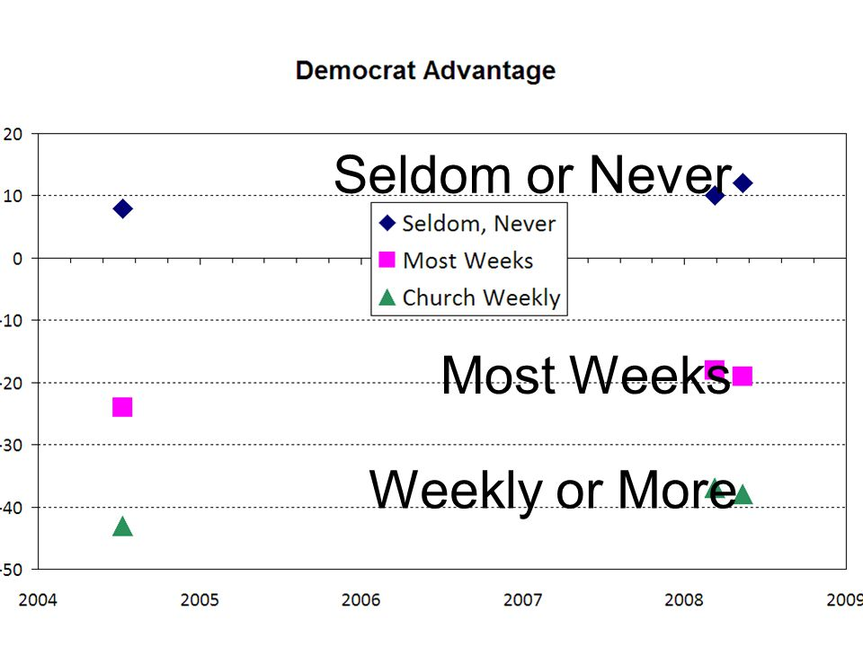 Seldom or Never Most Weeks Weekly or More