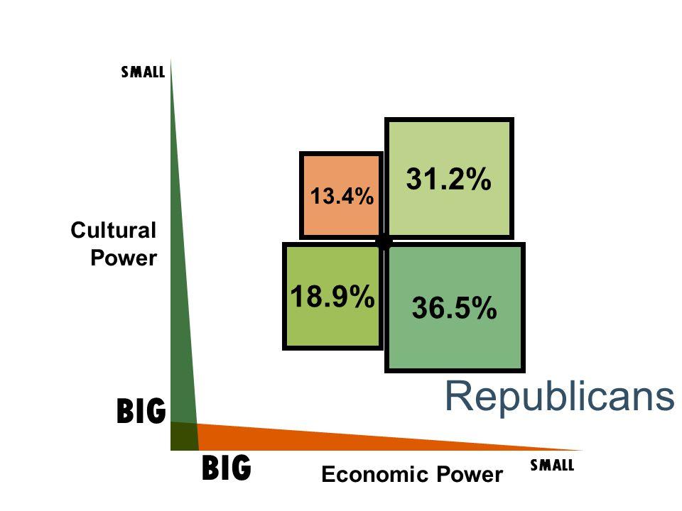 Cultural Power SMALL BIG SMALL BIG Economic Power 31.2% 36.5% 18.9% 13.4% Republicans