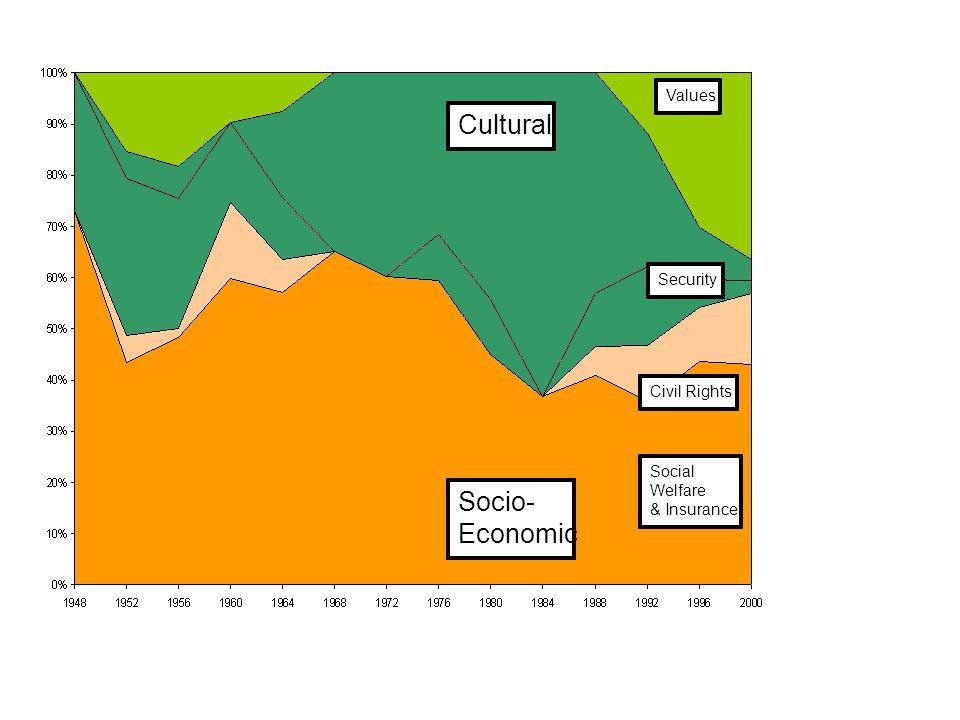Cultural Socio- Economic Values Social Welfare & Insurance Security Civil Rights