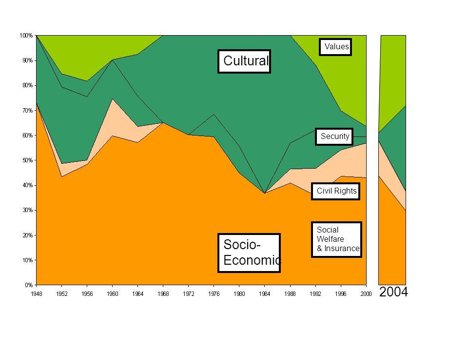 Cultural Socio- Economic Values Social Welfare & Insurance Security Civil Rights 2004