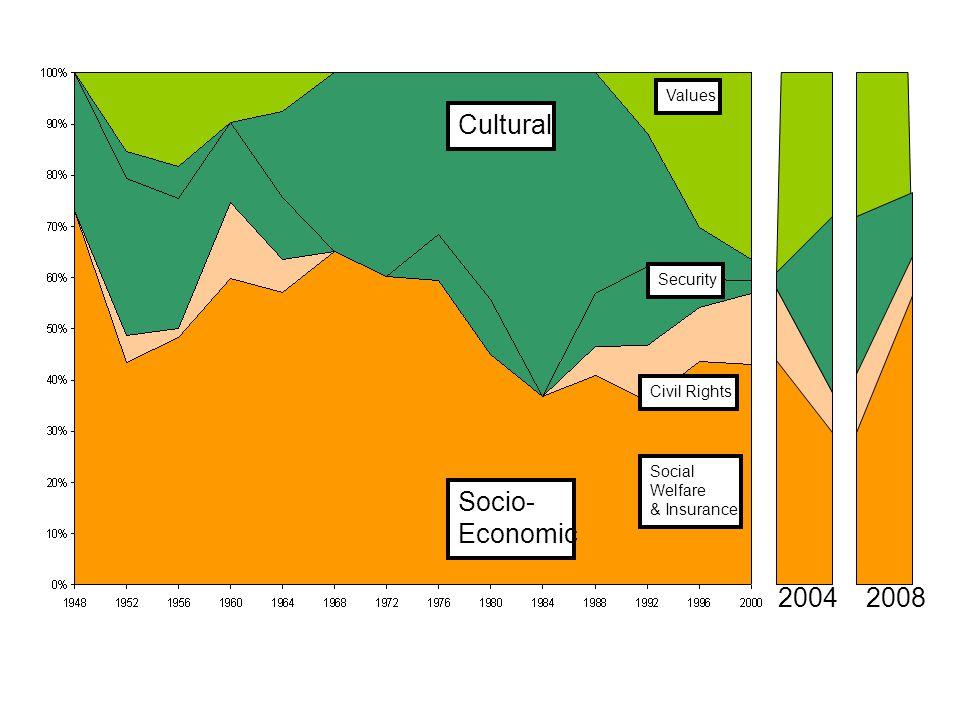 Cultural Socio- Economic Values Social Welfare & Insurance Security Civil Rights 20042008