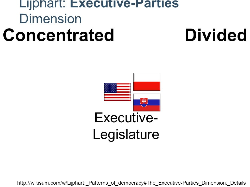 Lijphart: Executive-Parties Dimension Electoral System Party System Cabinets Executive- Legislature Interest Groups http://wikisum.com/w/Lijphart:_Patterns_of_democracy#The_Executive-Parties_Dimension:_Details ConcentratedDivided