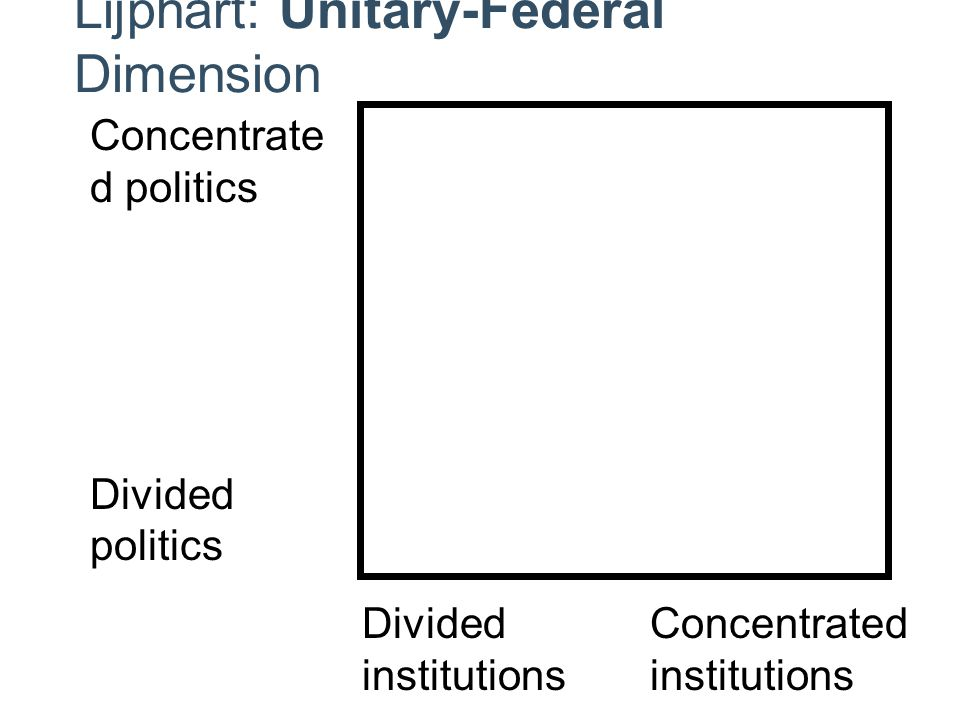 DividedConcentratedinstitutions Concentrate d politics Divided politics Lijphart: Unitary-Federal Dimension