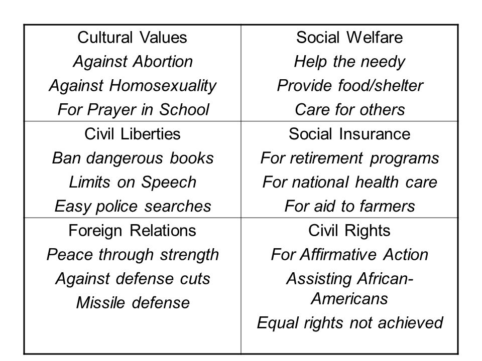 Cultural Values Against Abortion Against Homosexuality For Prayer in School Social Welfare Help the needy Provide food/shelter Care for others Civil Liberties Ban dangerous books Limits on Speech Easy police searches Social Insurance For retirement programs For national health care For aid to farmers Foreign Relations Peace through strength Against defense cuts Missile defense Civil Rights For Affirmative Action Assisting African- Americans Equal rights not achieved