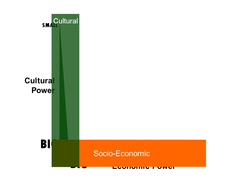 Power SMALL BIG SMALL BIG Economic Power Socio-Economic Cultural
