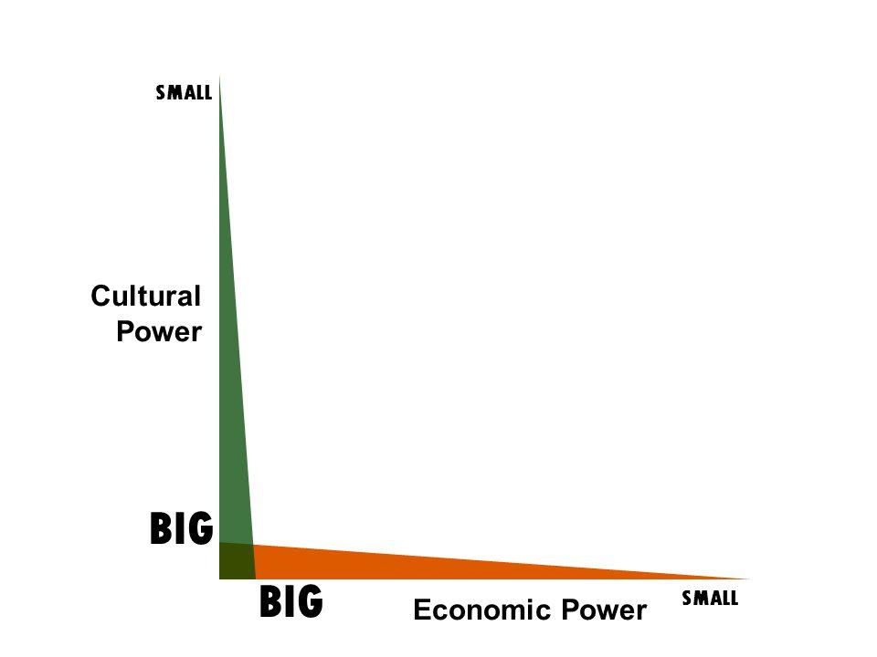 Cultural Power SMALL BIG SMALL BIG Economic Power