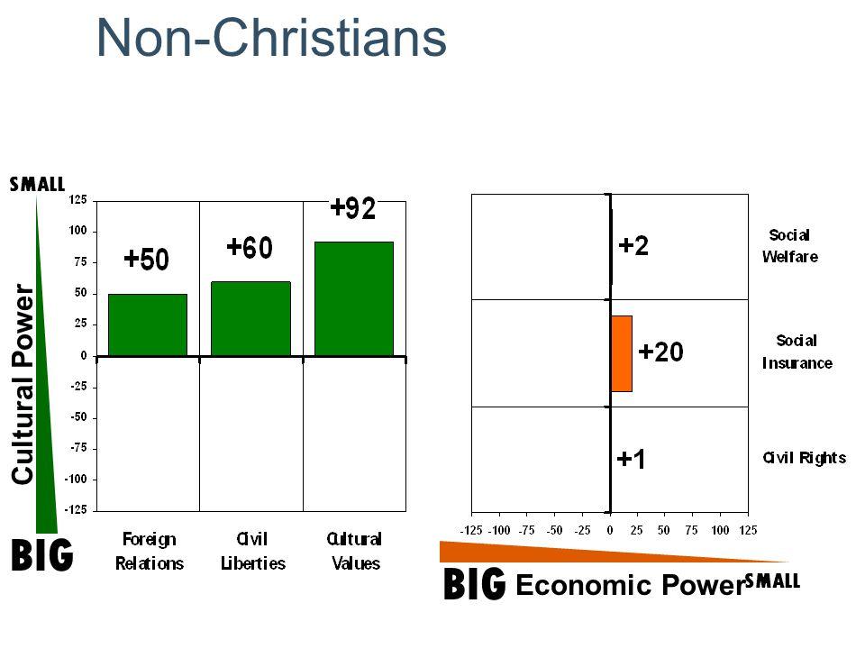 Non-Christians Cultural Power SMALL BIG SMALL Economic Power