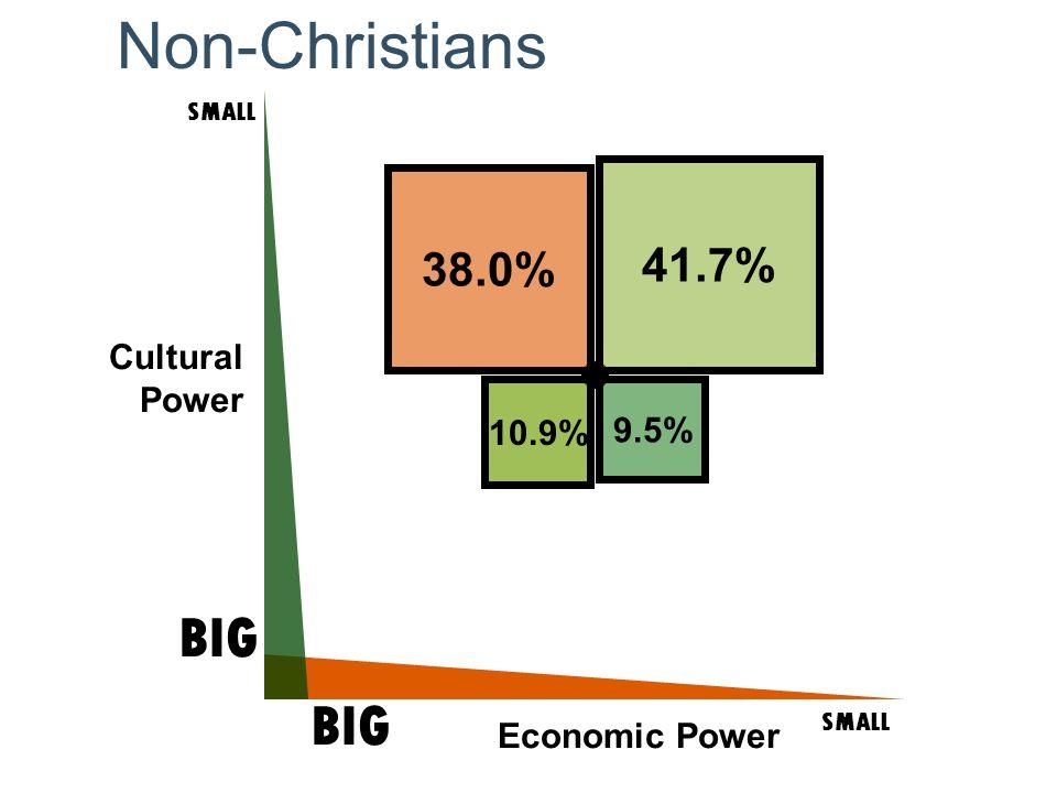 Cultural Power SMALL BIG SMALL BIG Economic Power 9.5% 41.7% 10.9% 38.0% Non-Christians