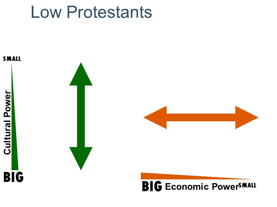 Low Protestants Cultural Power SMALL BIG SMALL Economic Power