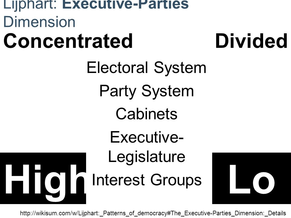 Lijphart: Executive-Parties Dimension http://wikisum.com/w/Lijphart:_Patterns_of_democracy#The_Executive-Parties_Dimension:_Details HighLo w ConcentratedDivided Electoral System Party System Cabinets Executive- Legislature Interest Groups