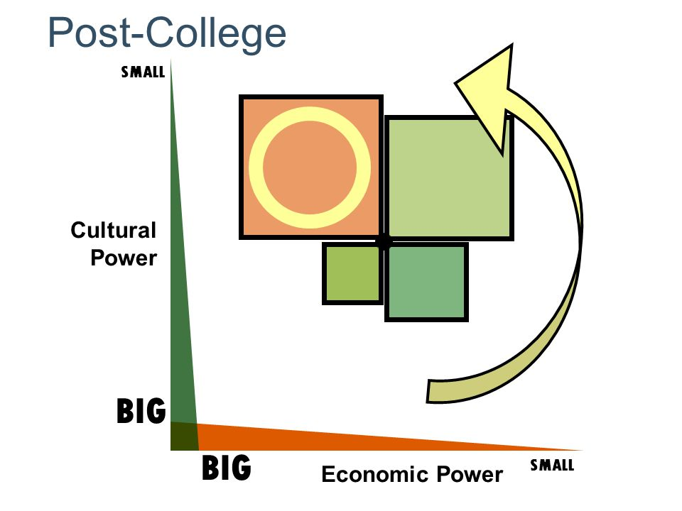 Cultural Power SMALL BIG SMALL BIG Economic Power Post-College