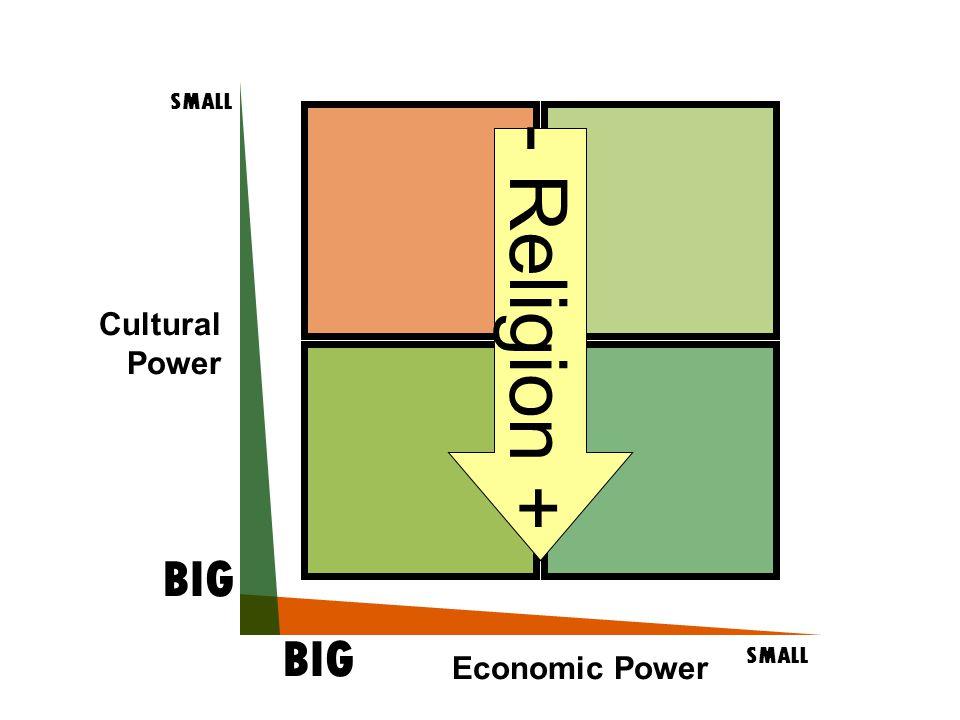 Cultural Power SMALL BIG SMALL BIG Economic Power - Religion +