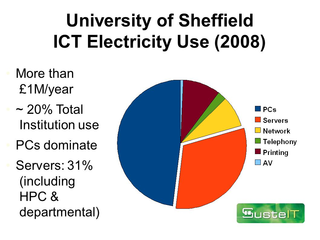 University of Sheffield ICT Electricity Use (2008) More than £1M/year ~ 20% Total Institution use PCs dominate Servers: 31% (including HPC & departmental)