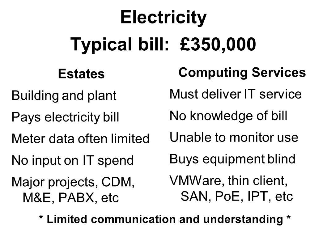 Electricity Typical bill: £350,000 Estates Building and plant Pays electricity bill Meter data often limited No input on IT spend Major projects, CDM, M&E, PABX, etc Computing Services Must deliver IT service No knowledge of bill Unable to monitor use Buys equipment blind VMWare, thin client, SAN, PoE, IPT, etc * Limited communication and understanding *