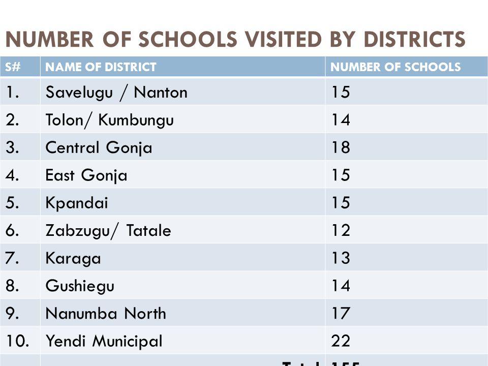 NUMBER OF SCHOOLS VISITED BY DISTRICTS S#NAME OF DISTRICTNUMBER OF SCHOOLS 1.Savelugu / Nanton15 2.Tolon/ Kumbungu14 3.Central Gonja18 4.East Gonja15 5.Kpandai15 6.Zabzugu/ Tatale12 7.Karaga13 8.Gushiegu14 9.Nanumba North17 10.Yendi Municipal22 Total155