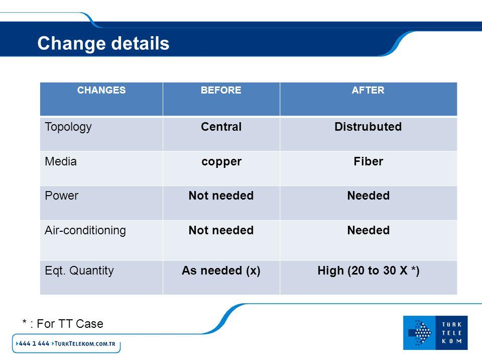 CHANGESBEFOREAFTER TopologyCentralDistrubuted MediacopperFiber PowerNot neededNeeded Air-conditioningNot neededNeeded Eqt. QuantityAs needed (x)High (