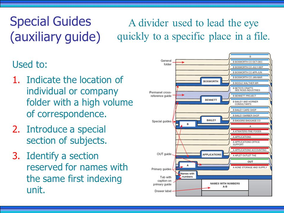 Special Guides (auxiliary guide) Used to: 1.Indicate the location of individual or company folder with a high volume of correspondence.