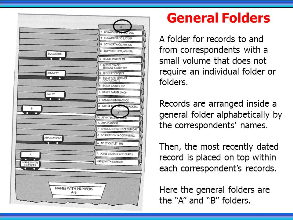 General Folders A folder for records to and from correspondents with a small volume that does not require an individual folder or folders.
