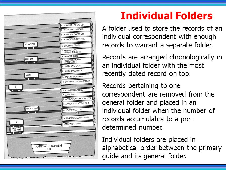 Individual Folders A folder used to store the records of an individual correspondent with enough records to warrant a separate folder.