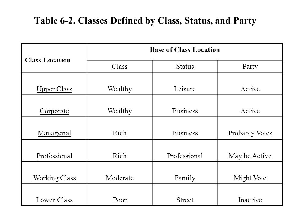 Table 6-2. Classes Defined by Class, Status, and Party Class Location Base of Class Location ClassStatusParty Upper ClassWealthyLeisureActive Corporat