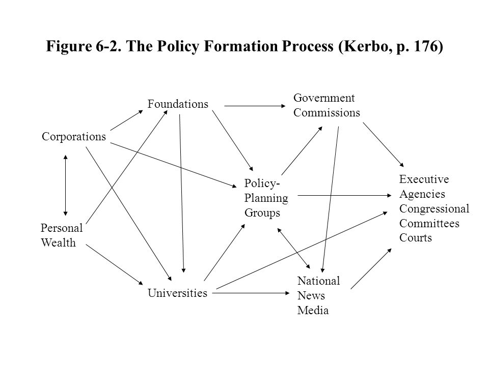 Figure 6-2. The Policy Formation Process (Kerbo, p. 176) Corporations Personal Wealth Foundations Universities Policy- Planning Groups Government Comm