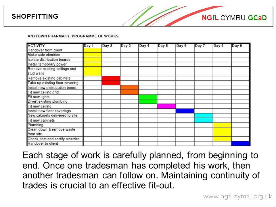 NGfL CYMRU GCaD www.ngfl-cymru.org.uk Each stage of work is carefully planned, from beginning to end.