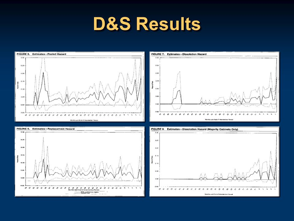 D&S Results