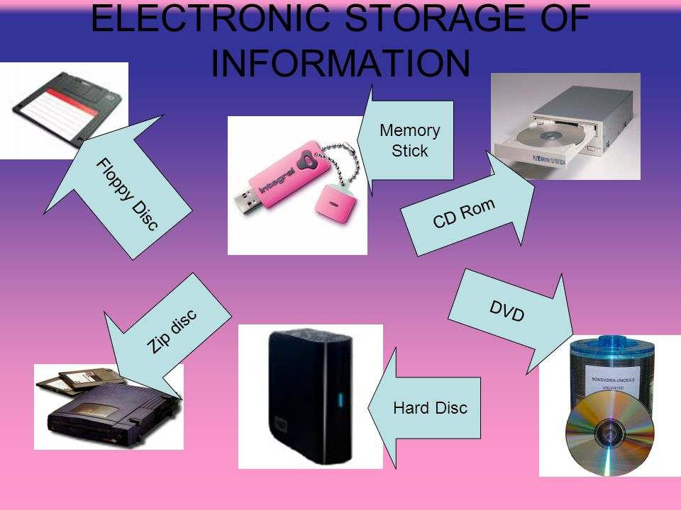 ELECTRONIC STORAGE OF INFORMATION Memory Stick Floppy Disc CD Rom Zip disc Hard Disc DVD