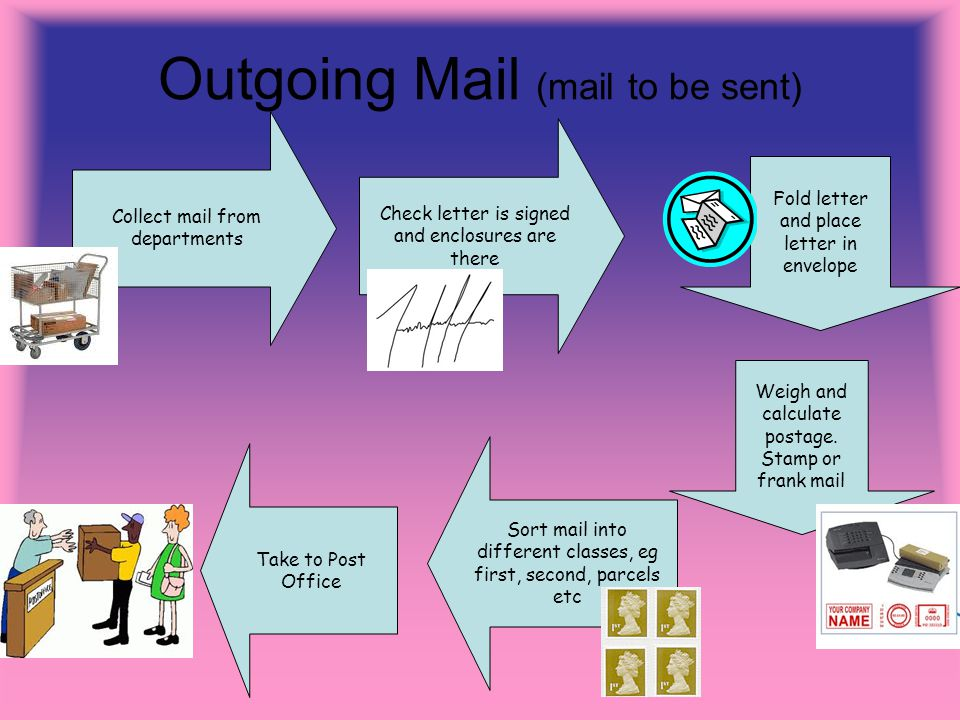 Outgoing Mail (mail to be sent) Collect mail from departments Check letter is signed and enclosures are there Fold letter and place letter in envelope Weigh and calculate postage.
