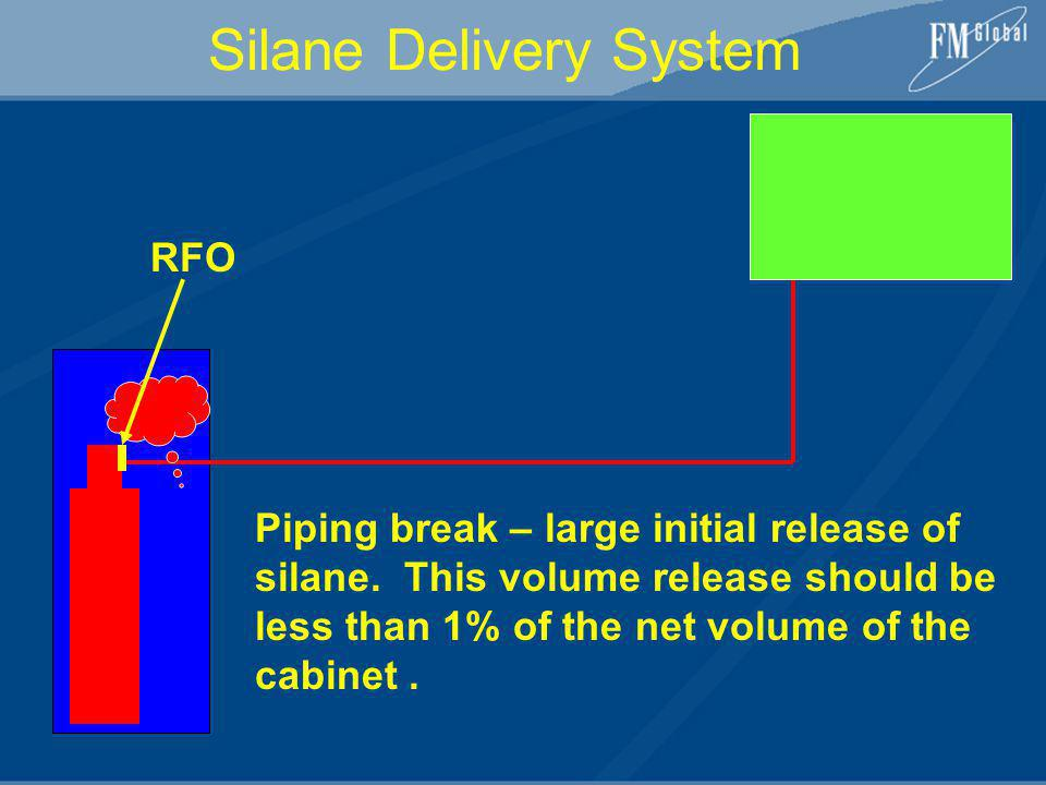RFO Silane Delivery System Piping break – large initial release of silane. This volume release should be less than 1% of the net volume of the cabinet