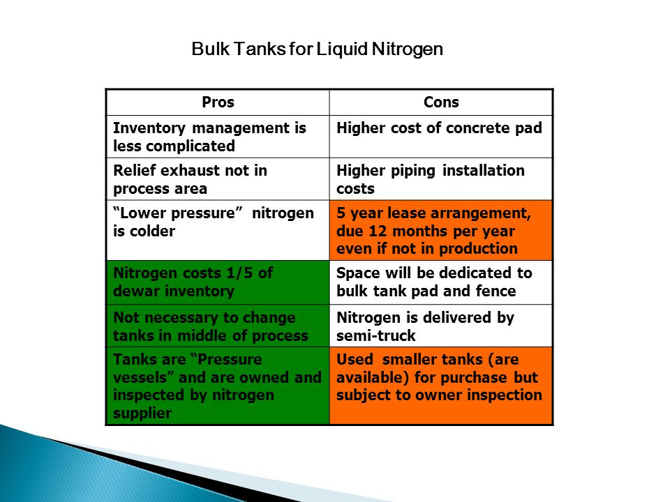 Bulk Tanks for Liquid Nitrogen ProsCons Inventory management is less complicated Higher cost of concrete pad Relief exhaust not in process area Higher piping installation costs Lower pressure nitrogen is colder 5 year lease arrangement, due 12 months per year even if not in production Nitrogen costs 1/5 of dewar inventory Space will be dedicated to bulk tank pad and fence Not necessary to change tanks in middle of process Nitrogen is delivered by semi-truck Tanks are Pressure vessels and are owned and inspected by nitrogen supplier Used smaller tanks (are available) for purchase but subject to owner inspection