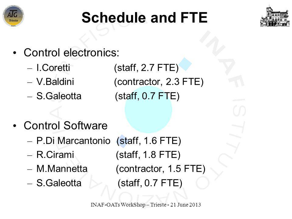 INAF-OATs WorkShop – Trieste - 21 June 2013 Schedule and FTE Control electronics: – I.Coretti (staff, 2.7 FTE) – V.Baldini (contractor, 2.3 FTE) – S.Galeotta (staff, 0.7 FTE) Control Software – P.Di Marcantonio (staff, 1.6 FTE) – R.Cirami (staff, 1.8 FTE) – M.Mannetta (contractor, 1.5 FTE) – S.Galeotta (staff, 0.7 FTE)