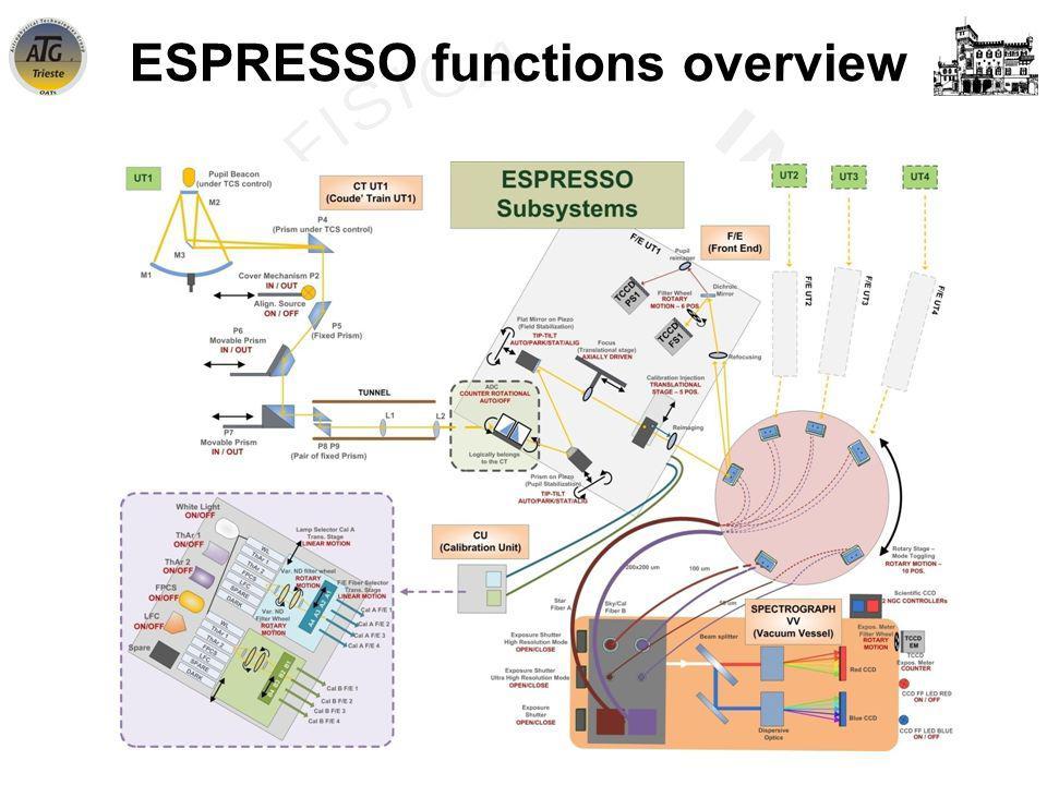 INAF-OATs WorkShop – Trieste - 21 June 2013 ESPRESSO functions overview