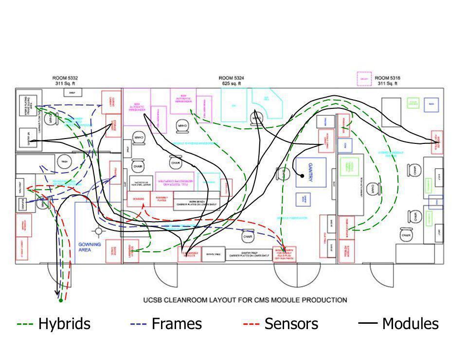 --- Hybrids--- Frames--- SensorsModules