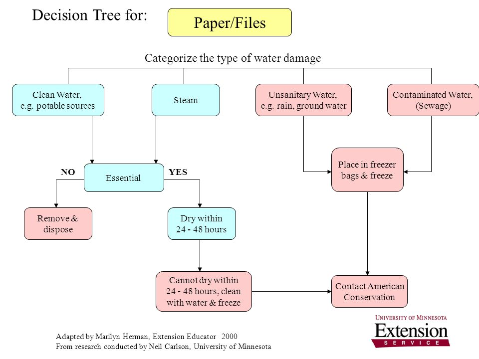 Paper/Files Categorize the type of water damage Clean Water, e.g.