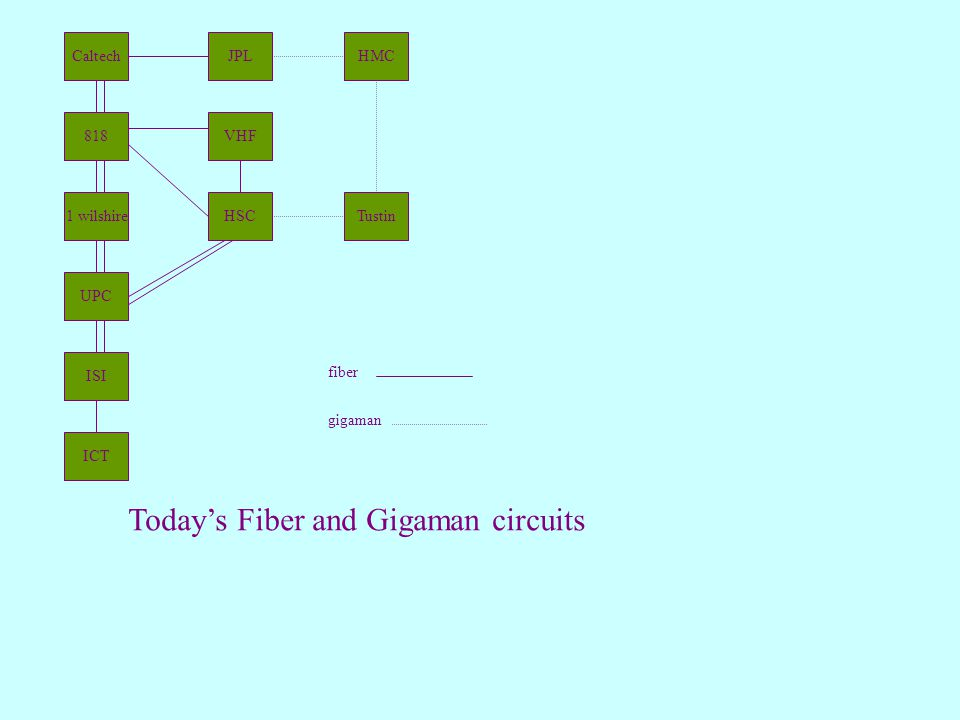 Caltech 818VHF JPL HSC1 wilshire UPC ISI ICT Todays Fiber and Gigaman circuits Tustin HMC gigaman fiber
