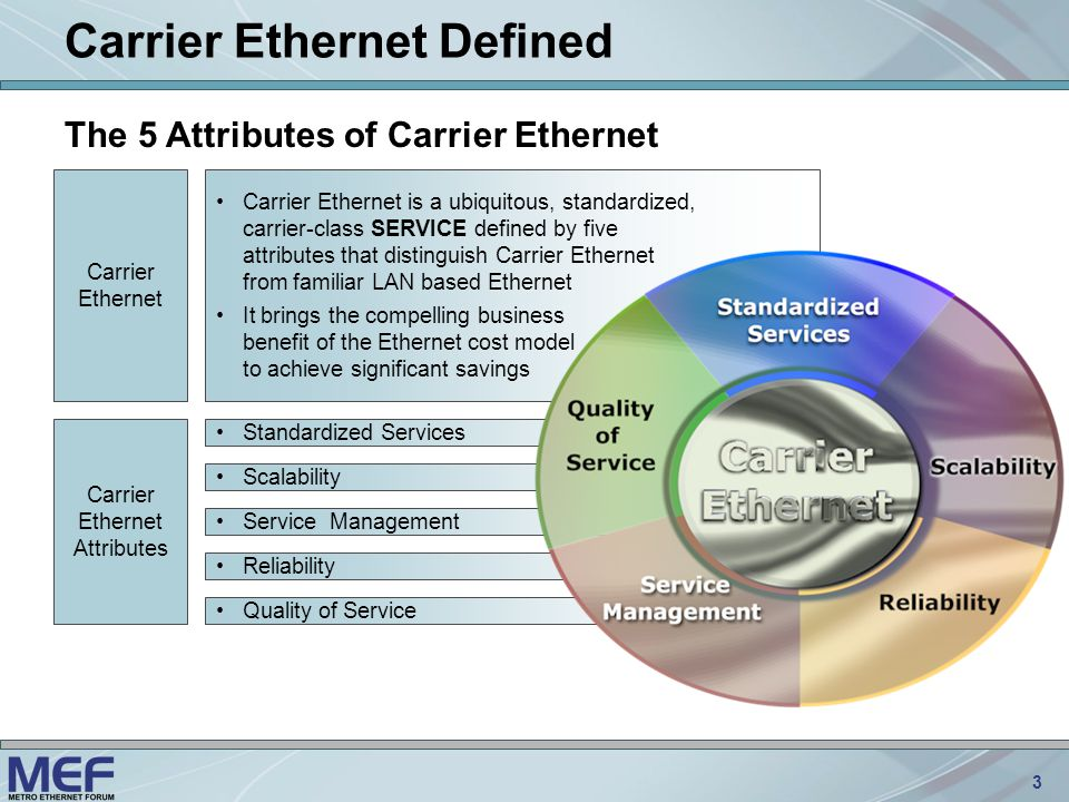 14 Identifying strengths and weaknesses Identifying strengths and weaknesses of active versus passive architectures, considering: –scalability –power requirements –maintenance –length of fibre deployed –coverage –OLT and ONT costs –utilisation –customer management –evolution to new services