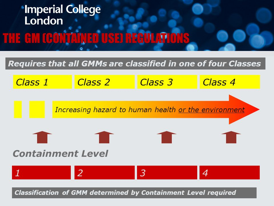 THE GM (CONTAINED USE) REGULATIONS Requires that all GMMs are classified in one of four Classes Class 1Class 2Class 3Class 4 Increasing hazard to human health or the environment 1234 Containment Level Classification of GMM determined by Containment Level required